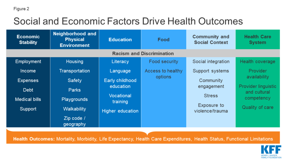 Social and Economic Factors Drive Health Outcomes